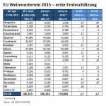 EU erwartet leicht überdurchschnittliche Weinmosternte