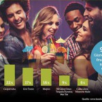Umfrage: Cocktail Klassiker sind beliebter als neue Trends