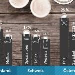 Umfrage: Welches Bier bevorzugen die Gäste?