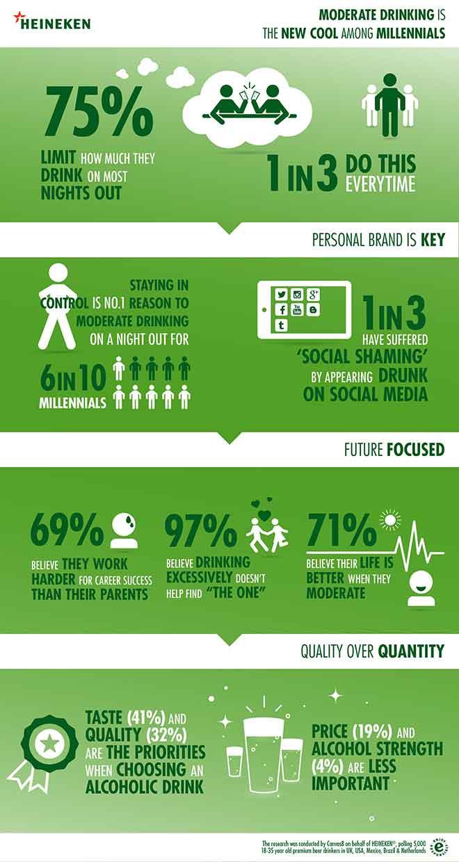 Infografik Heineken über Studie zum Trinkverhalten