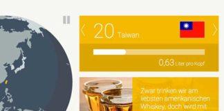 Interaktive Grafik: Die Top 25 Whisky-Nationen