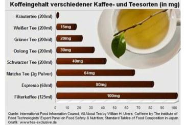Koffeingehalt verschiedener Kaffee- und Teesorten